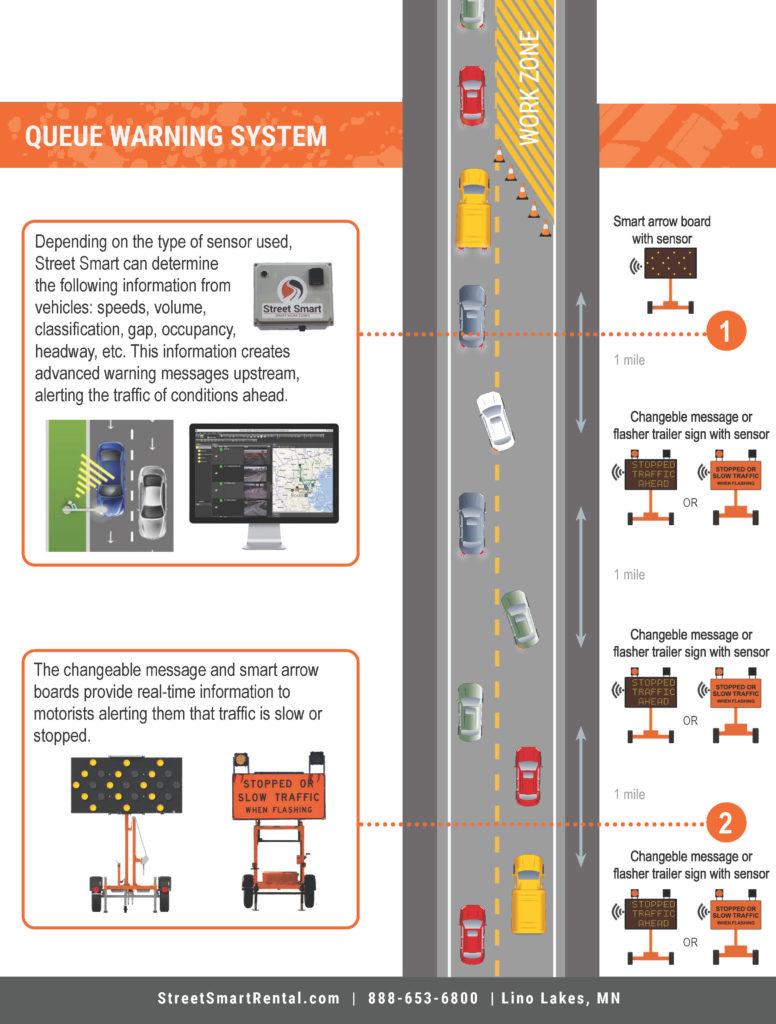 Queue Warning System